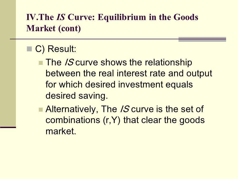 IV.The IS Curve: Equilibrium in the Goods Market (cont) C) Result: The IS curve shows the relationship between the real interest rate and output for w