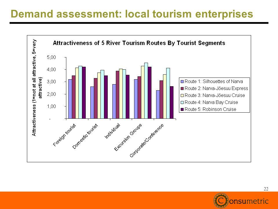 22 Demand assessment: local tourism enterprises