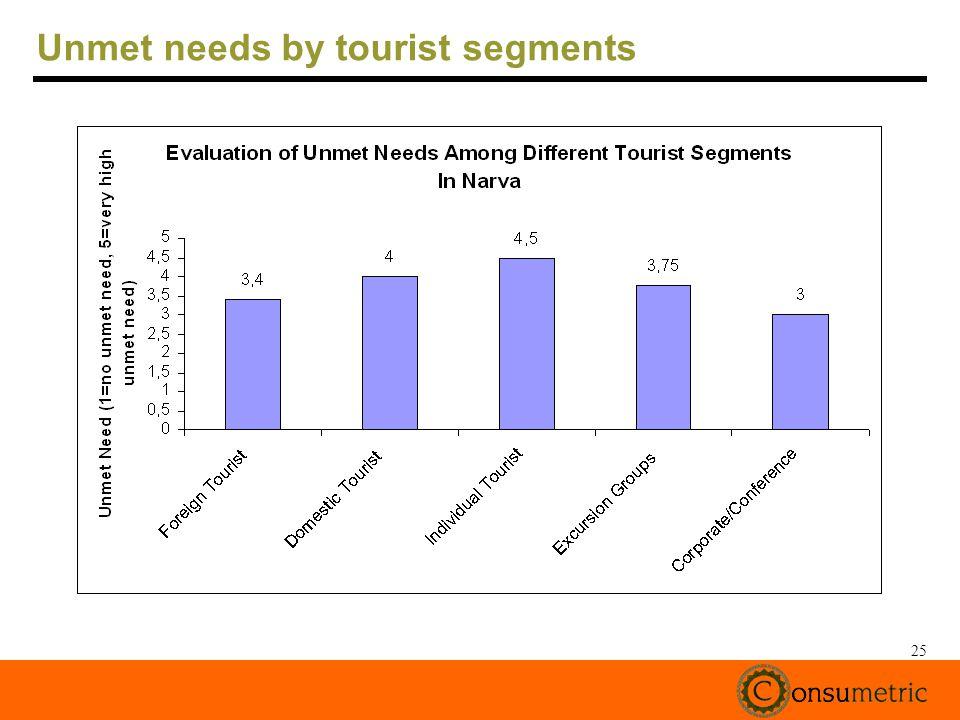 25 Unmet needs by tourist segments