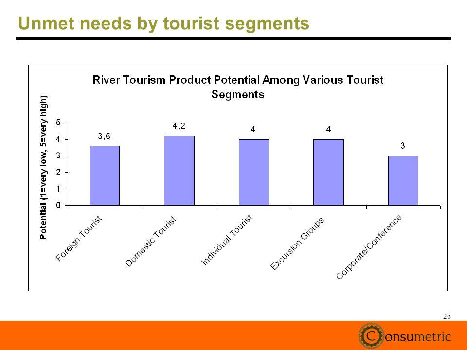 26 Unmet needs by tourist segments