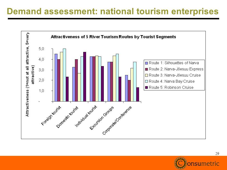 29 Demand assessment: national tourism enterprises