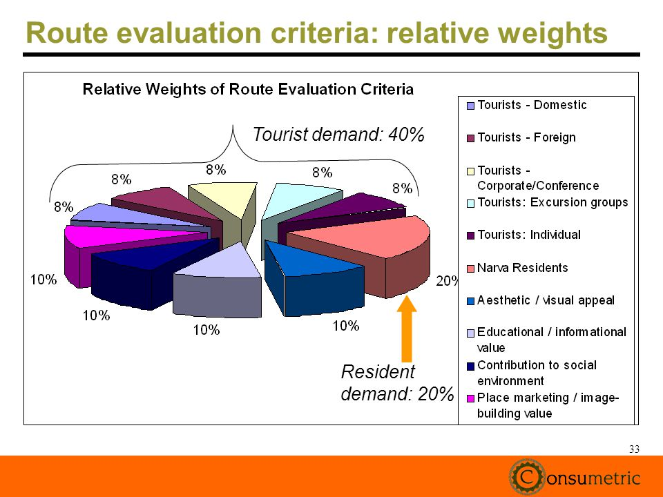 33 Route evaluation criteria: relative weights Tourist demand: 40% Resident demand: 20%
