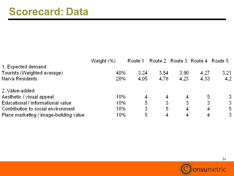 34 Scorecard: Data