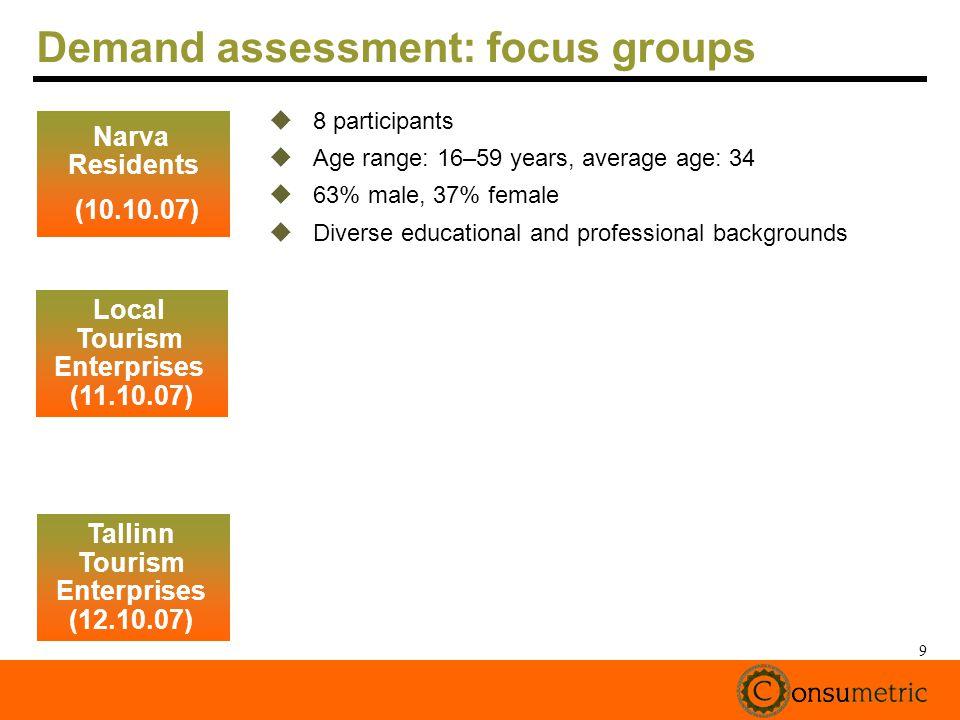 9 Demand assessment: focus groups 8 participants Age range: 16–59 years, average age: 34 63% male, 37% female Diverse educational and professional backgrounds Narva Residents (10.10.07) Local Tourism Enterprises (11.10.07) Tallinn Tourism Enterprises (12.10.07)