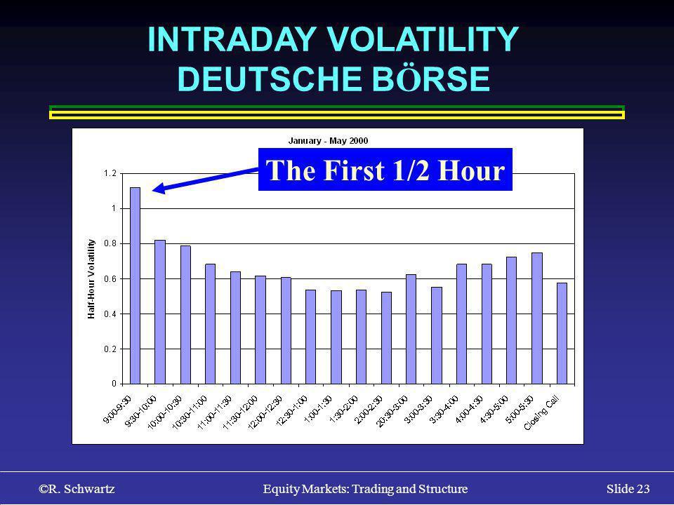 ©R. Schwartz Equity Markets: Trading and StructureSlide 23 INTRADAY VOLATILITY DEUTSCHE B Ö RSE The First 1/2 Hour