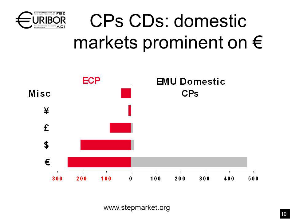 www.stepmarket.org CPs CDs: domestic markets prominent on 10