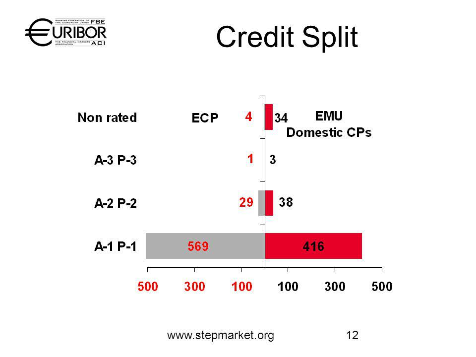 www.stepmarket.org12 Credit Split