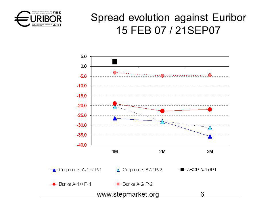 www.stepmarket.org6 Spread evolution against Euribor 15 FEB 07 / 21SEP07
