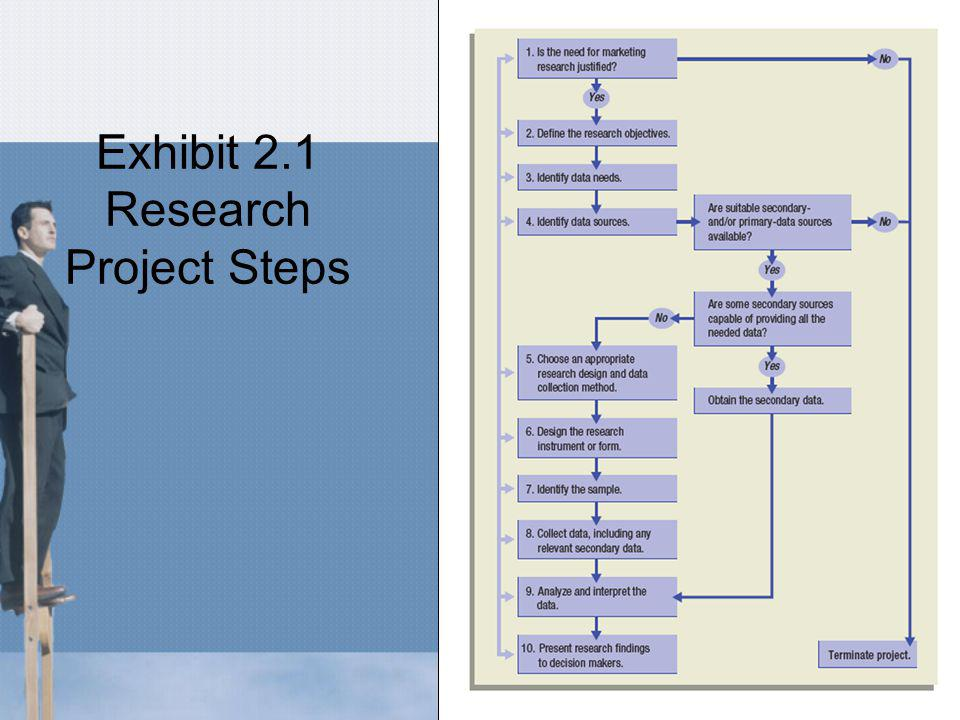 Research Process - Interrelated Example of Interrelationship: At the first step the researcher must understand what is involved in the remaining stages