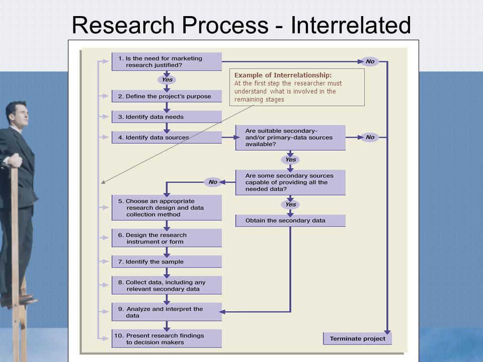 Defining the Research Objective (Contd) Key: Accurate definition of the problem and all potential causes Marketing Problem –Exploratory research fueled by client/researcher communication –Potential cause Decide which causes most directly effect the problem Decide if these issues are worth following Goal: Decide on clear cut research objectives