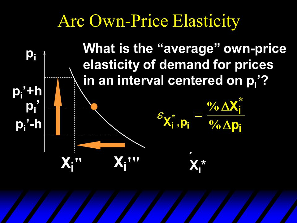 Arc Own-Price Elasticity pipi Xi*Xi* p i p i +h p i -h What is the average own-price elasticity of demand for prices in an interval centered on p i