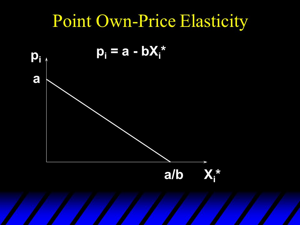 Point Own-Price Elasticity pipi Xi*Xi* p i = a - bX i * a a/b