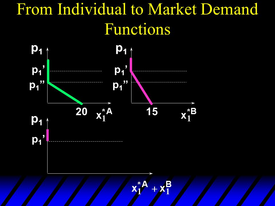 From Individual to Market Demand Functions p1p1 p1p1 p1p1 2015 p 1
