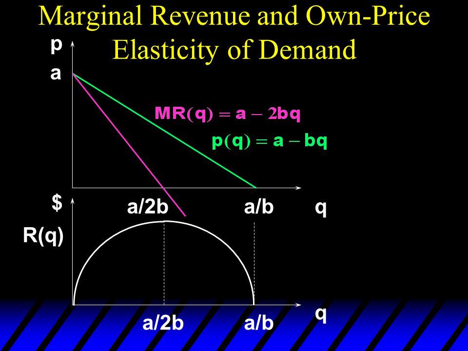 Marginal Revenue and Own-Price Elasticity of Demand a a/b p qa/2b q $ a/ba/2b R(q)