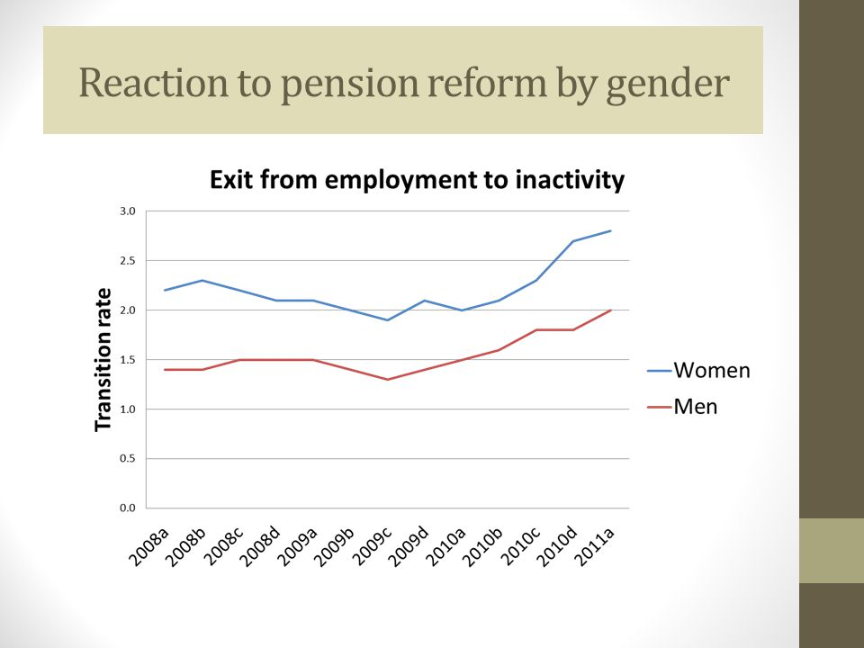 Reaction to pension reform by gender