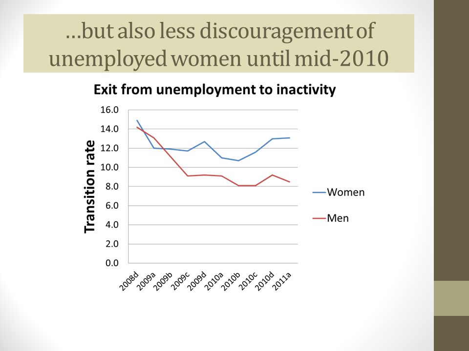 …but also less discouragement of unemployed women until mid-2010