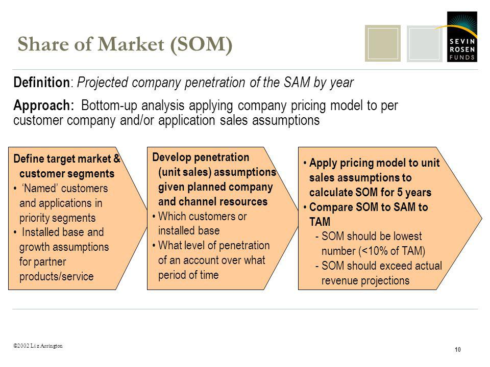 ©2002 Li z Arrington 10 Share of Market (SOM) Definition : Projected company penetration of the SAM by year Approach: Bottom-up analysis applying company pricing model to per customer company and/or application sales assumptions Define target market & customer segments Named customers and applications in priority segments Installed base and growth assumptions for partner products/service Develop penetration (unit sales) assumptions given planned company and channel resources Which customers or installed base What level of penetration of an account over what period of time Apply pricing model to unit sales assumptions to calculate SOM for 5 years Compare SOM to SAM to TAM -SOM should be lowest number (<10% of TAM) -SOM should exceed actual revenue projections