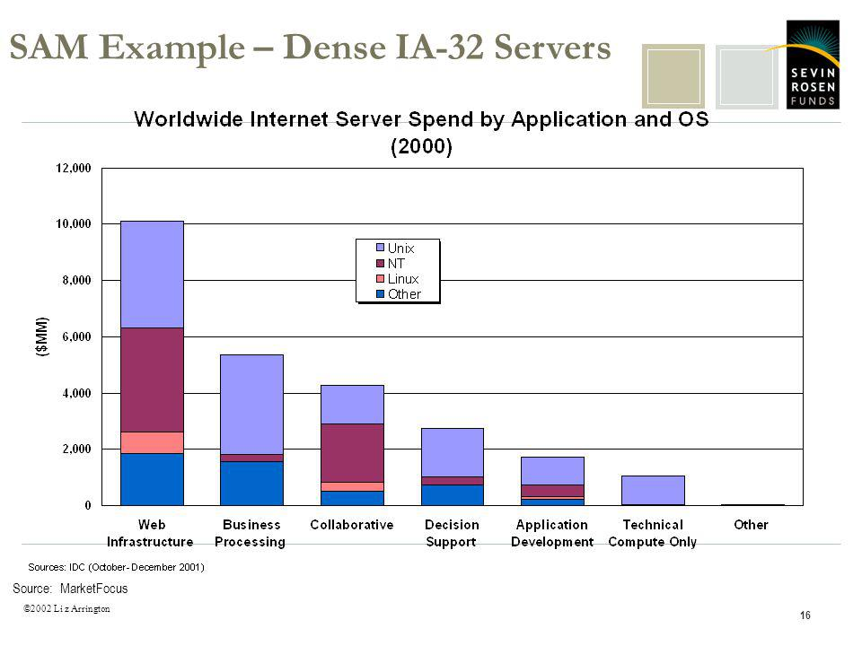 ©2002 Li z Arrington 16 Source: MarketFocus SAM Example – Dense IA-32 Servers