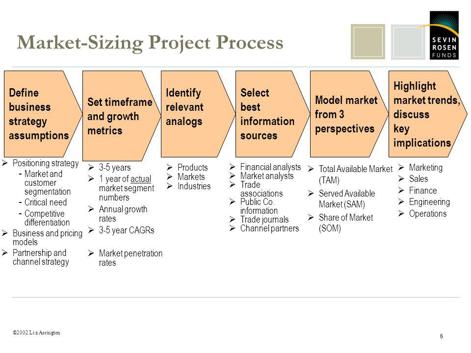 ©2002 Li z Arrington 6 Market-Sizing Project Process Define business strategy assumptions Set timeframe and growth metrics Identify relevant analogs Model market from 3 perspectives Highlight market trends, discuss key implications Positioning strategy - Market and customer segmentation - Critical need - Competitive differentiation Business and pricing models Partnership and channel strategy 3-5 years 1 year of actual market segment numbers Annual growth rates 3-5 year CAGRs Market penetration rates Financial analysts Market analysts Trade associations Public Co.