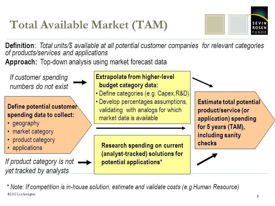 ©2002 Li z Arrington 8 Total Available Market (TAM) Definition : Total units/$ available at all potential customer companies for relevant categories of products/services and applications Approach: Top-down analysis using market forecast data Define potential customer spending data to collect: geography market category product category applications Estimate total potential product/service (or application) spending for 5 years (TAM), including sanity checks Research spending on current (analyst-tracked) solutions for potential applications* If product category is not yet tracked by analysts Extrapolate from higher-level budget category data: Define categories (e.g.