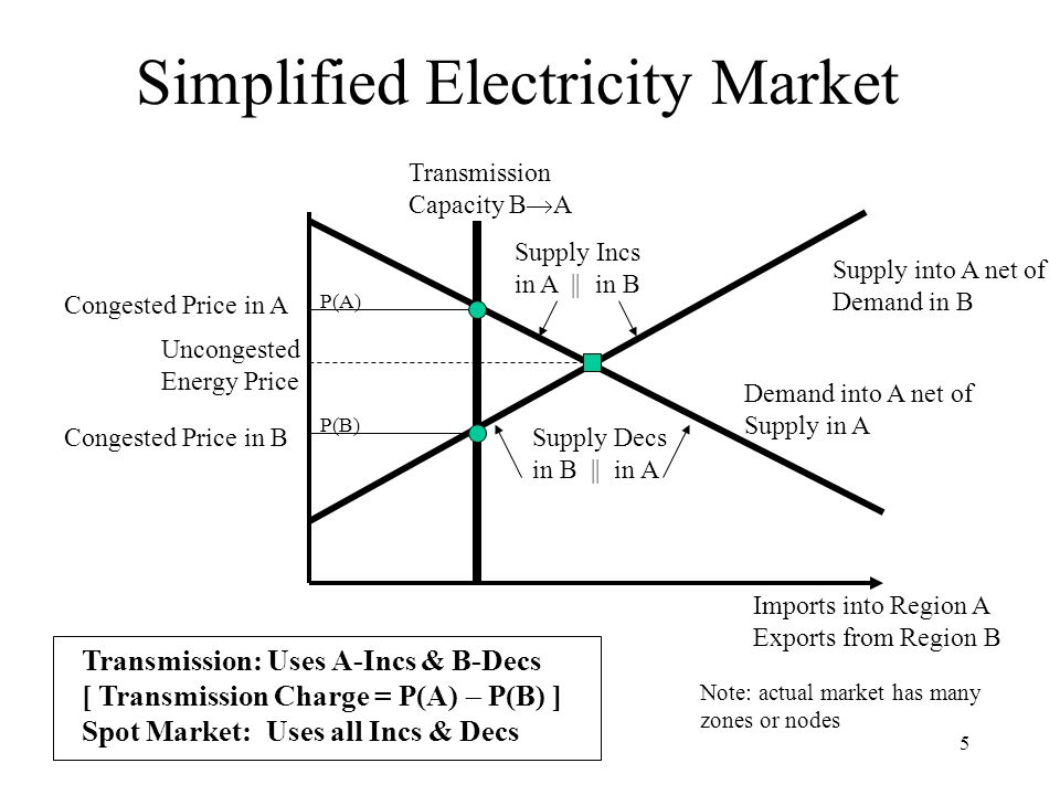 6 Design Issue #1 Centralized v Decentralized (Complete v Incentives) Centralized = consolidated markets SO optimizes everything: energy, trans., reserves Prices = shadow prices on constraints –Prices are right if model good & data accurate Decentralized = separated markets PX clears markets, SO conducts auctions Prices = clearing prices –Prices are right if markets are complete & perfectly competitive