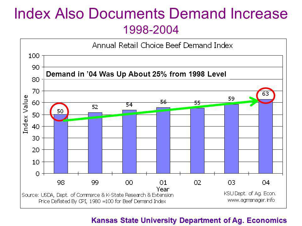 Kansas State University Department of Ag. Economics Index Also Documents Demand Increase 1998-2004 Demand in 04 Was Up About 25% from 1998 Level