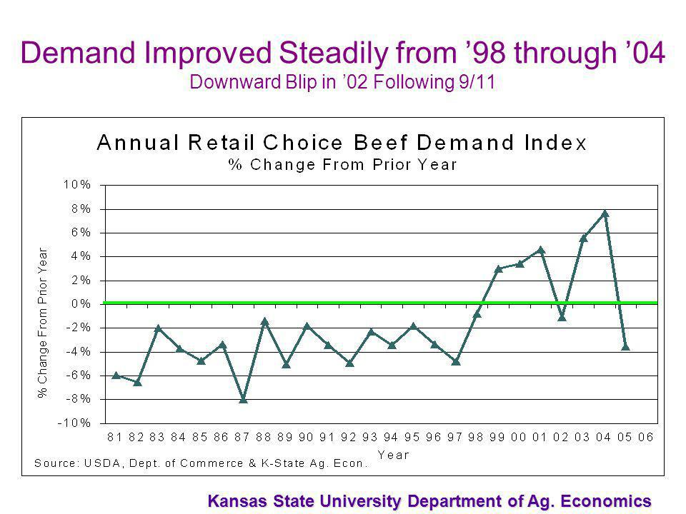 Kansas State University Department of Ag. Economics Demand Improved Steadily from 98 through 04 Downward Blip in 02 Following 9/11