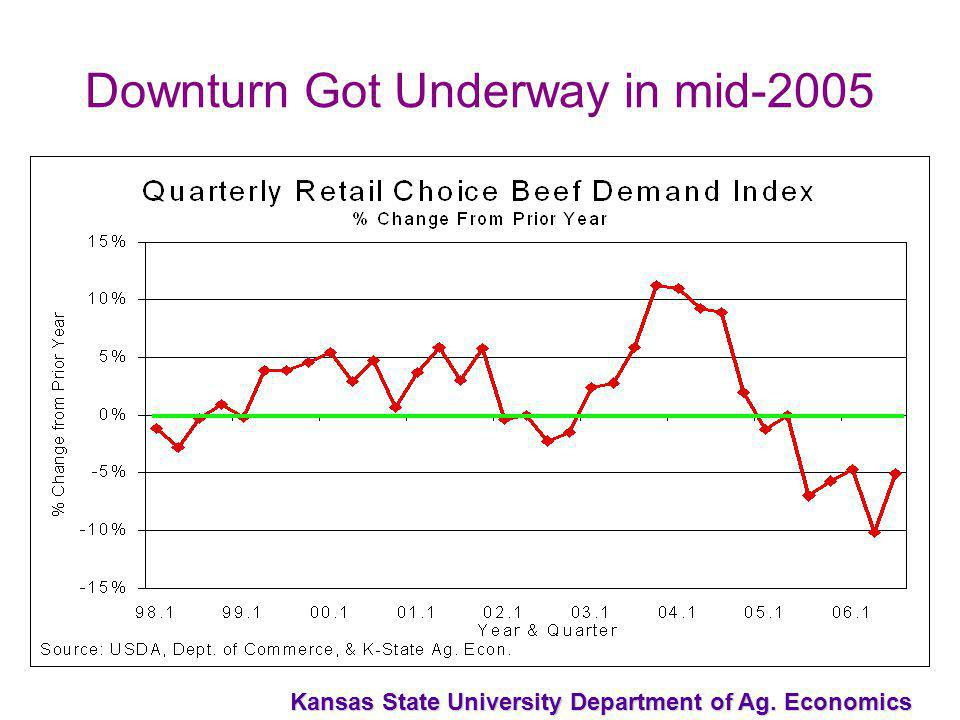 Kansas State University Department of Ag. Economics Downturn Got Underway in mid-2005