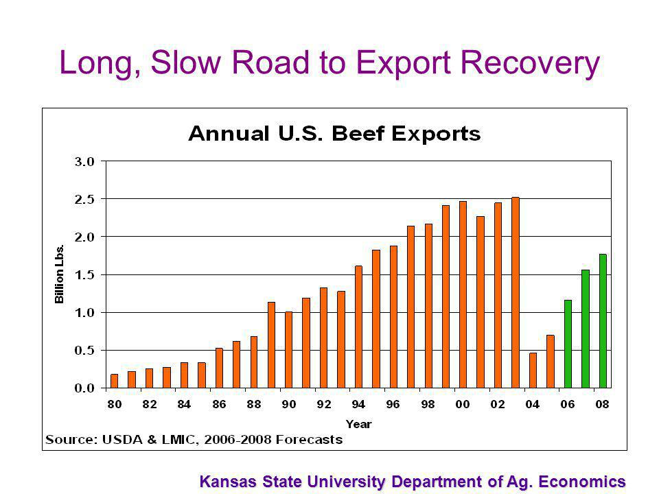 Kansas State University Department of Ag. Economics Long, Slow Road to Export Recovery