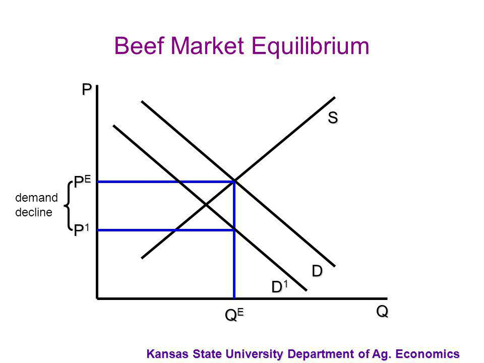 Kansas State University Department of Ag. Economics D S P Q QEQEQEQE PEPEPEPE Beef Market Equilibrium P1P1P1P1 demand decline D1D1D1D1