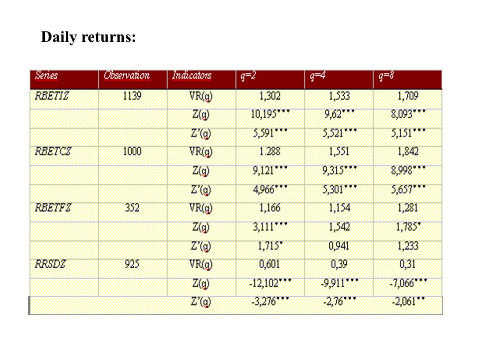 Daily returns: