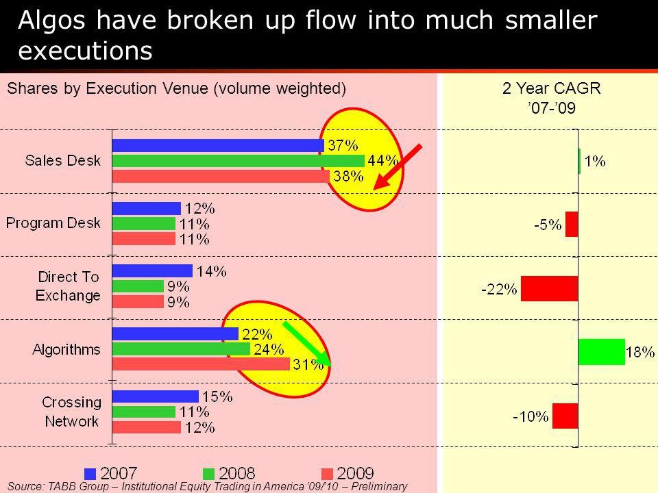 Shares by Execution Venue (volume weighted)2 Year CAGR 07-09 Algos have broken up flow into much smaller executions Source: TABB Group – Institutional Equity Trading in America 09/10 – Preliminary