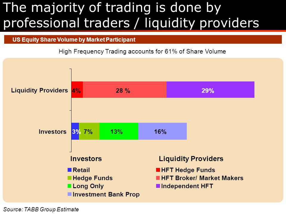 US Equity Share Volume by Market Participant High Frequency Trading accounts for 61% of Share Volume Source: TABB Group Estimate 3%7%13%16% 4%28 %29% Investors Liquidity Providers Retail Hedge Funds Investment Bank Prop Long Only HFT Hedge Funds HFT Broker/ Market Makers Independent HFT InvestorsLiquidity Providers The majority of trading is done by professional traders / liquidity providers