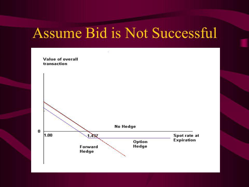 Assume Bid is Not Successful