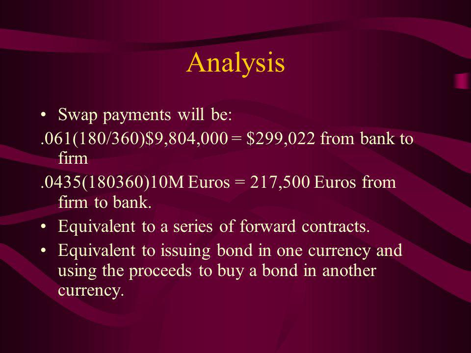 Analysis Swap payments will be:.061(180/360)$9,804,000 = $299,022 from bank to firm.0435(180360)10M Euros = 217,500 Euros from firm to bank.