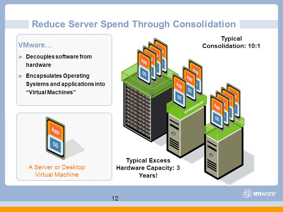 12 Reduce Server Spend Through Consolidation VMware… Decouples software from hardware Encapsulates Operating Systems and applications into Virtual Machines A Server or Desktop Virtual Machine Typical Consolidation: 10:1 Typical Excess Hardware Capacity: 3 Years!