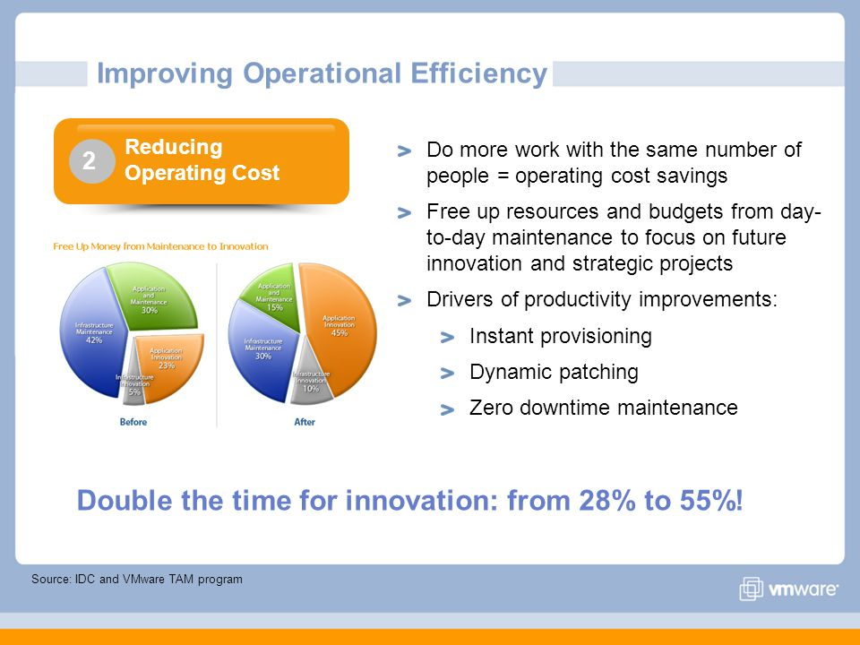 Improving Operational Efficiency Source: IDC and VMware TAM program Do more work with the same number of people = operating cost savings Free up resources and budgets from day- to-day maintenance to focus on future innovation and strategic projects Drivers of productivity improvements: Instant provisioning Dynamic patching Zero downtime maintenance Reducing Operating Cost 2 Double the time for innovation: from 28% to 55%!