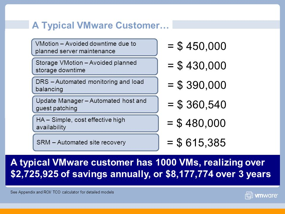 A Typical VMware Customer… VMotion – Avoided downtime due to planned server maintenance Storage VMotion – Avoided planned storage downtime DRS – Automated monitoring and load balancing Update Manager – Automated host and guest patching = $ 450,000 = $ 430,000 = $ 390,000 = $ 360,540 HA – Simple, cost effective high availability SRM – Automated site recovery = $ 480,000 = $ 615,385 A typical VMware customer has 1000 VMs, realizing over $2,725,925 of savings annually, or $8,177,774 over 3 years See Appendix and ROI/ TCO calculator for detailed models