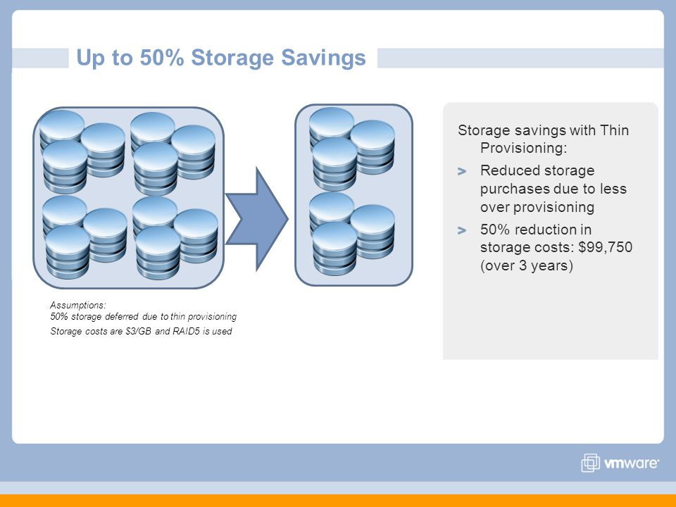 Up to 50% Storage Savings Assumptions: 50% storage deferred due to thin provisioning Storage costs are $3/GB and RAID5 is used Storage savings with Thin Provisioning: Reduced storage purchases due to less over provisioning 50% reduction in storage costs: $99,750 (over 3 years)