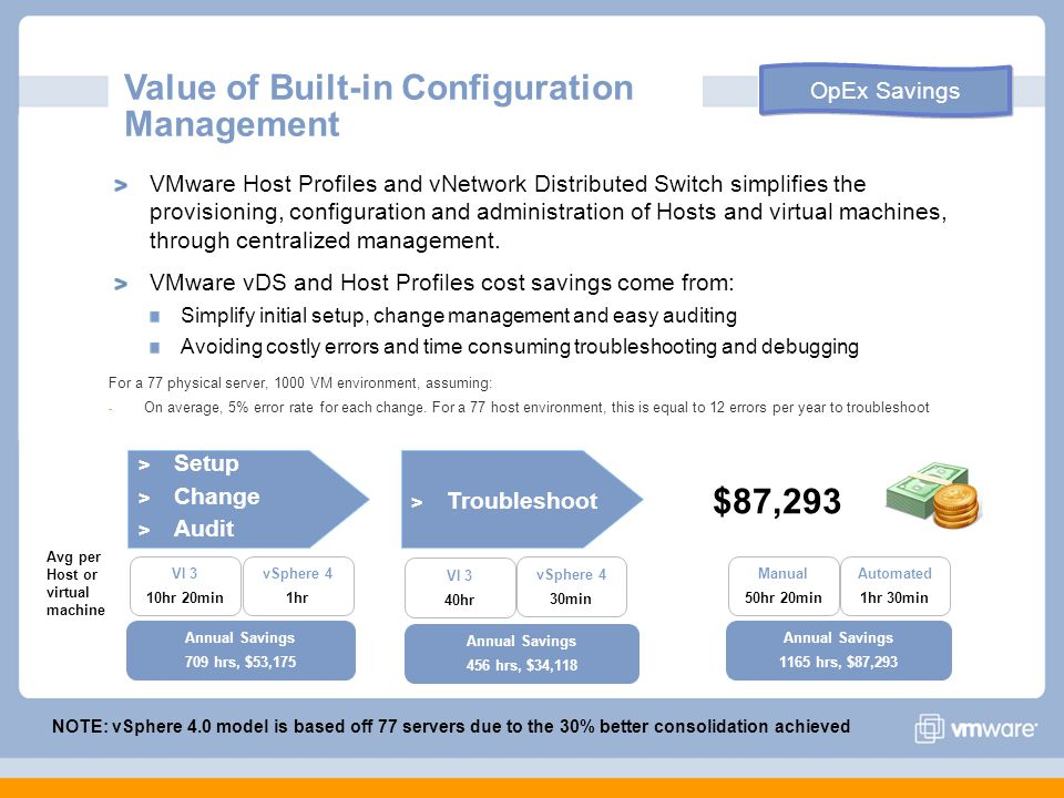 OpEx Savings Value of Built-in Configuration Management VMware Host Profiles and vNetwork Distributed Switch simplifies the provisioning, configuration and administration of Hosts and virtual machines, through centralized management.