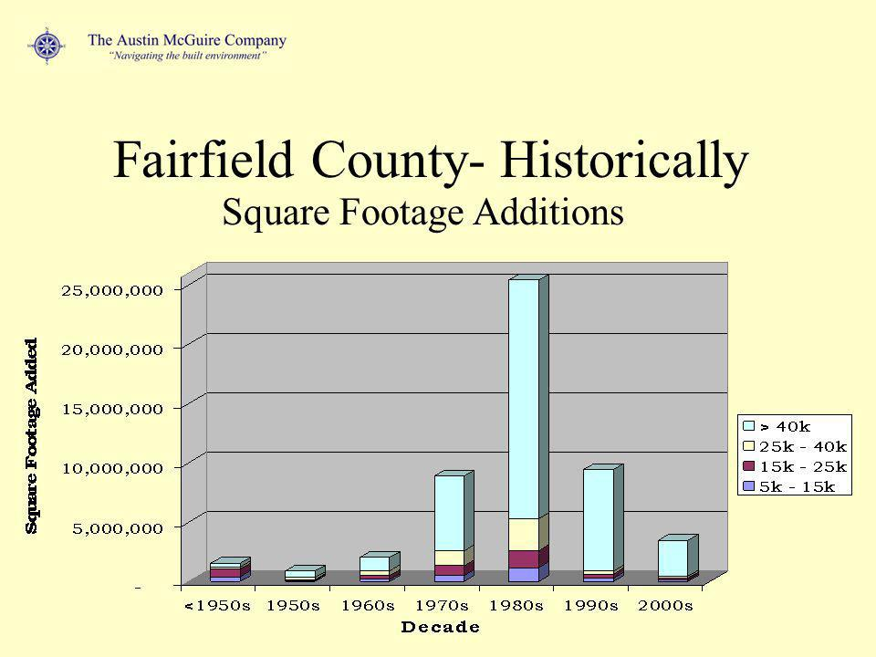 Historical Space Additions Large floor plate buildings added in SF 1980s - 25,000,000 1990s - 9,000,000 2000s - 5,000,000 Total - 39,000,000