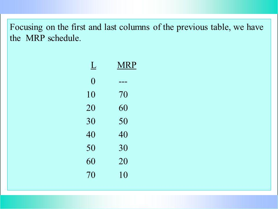 Focusing on the first and last columns of the previous table, we have the MRP schedule.