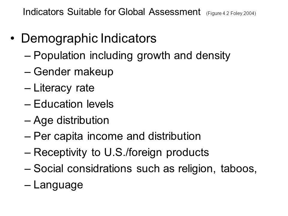 Indicators Suitable for Global Assessment (Figure 4.2 Foley,2004) Macroeconomic Indicators GDP GDP growth Inflation rate