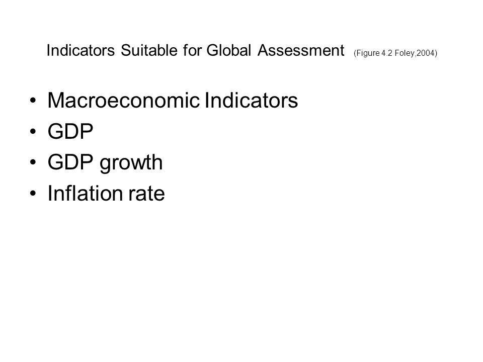 Indicators Suitable for Global Assessment (Figure 4.2 Foley,2004) Government Policies –Import tariffs –Currency exchange controls –Non tariff trade barriers (technical standadrs, labeling requirements, documentation) –Intellectual property rights protection (patents, copyrights, trademarks, trade secrets) –Political risk (stability) –Investment policies and protections –Labor practices and restrictions –Taxation