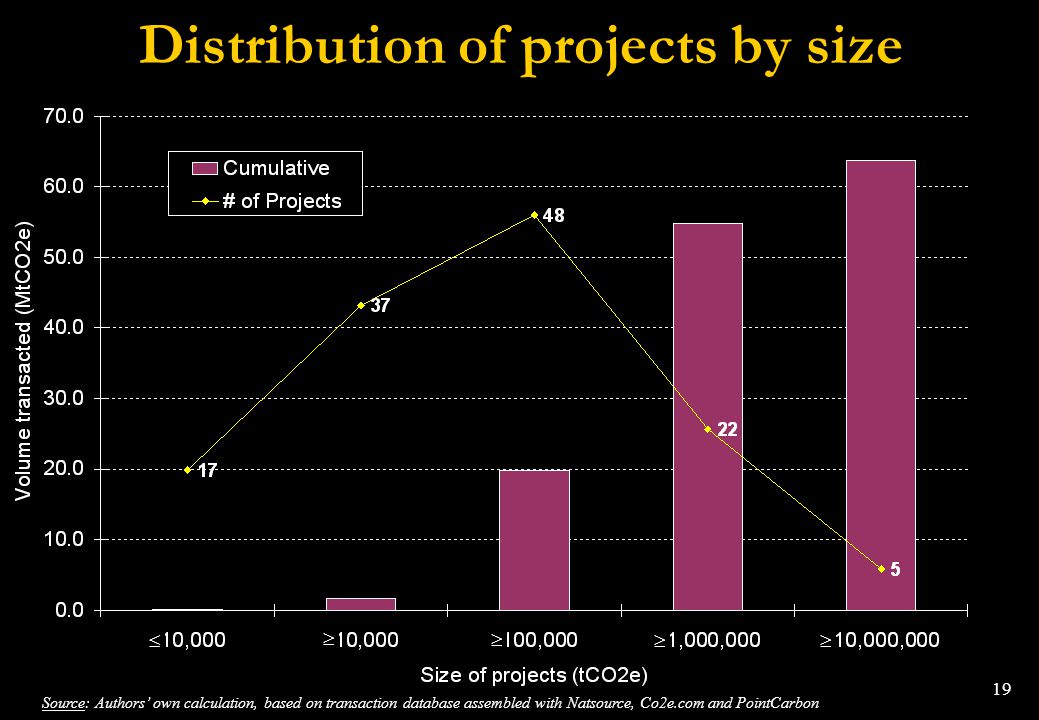 19 Distribution of projects by size Source: Authors own calculation, based on transaction database assembled with Natsource, Co2e.com and PointCarbon
