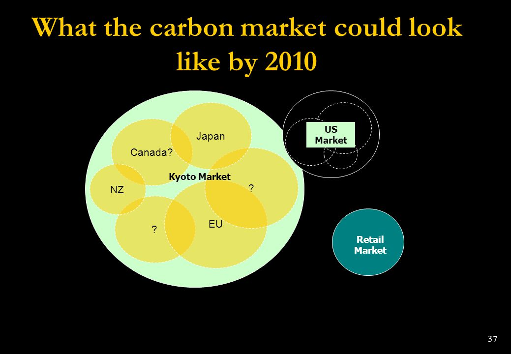 37 What the carbon market could look like by 2010 Canada? ? EU ? Japan NZ Retail Market Kyoto Market CA US Market
