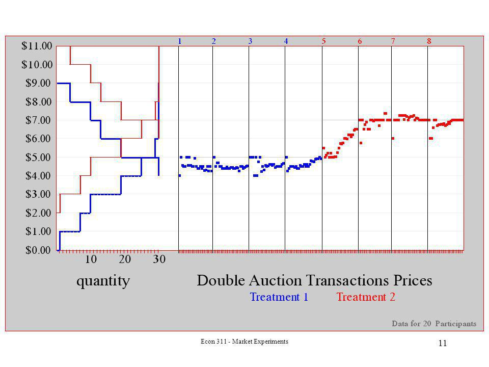 Econ 311 - Market Experiments 11