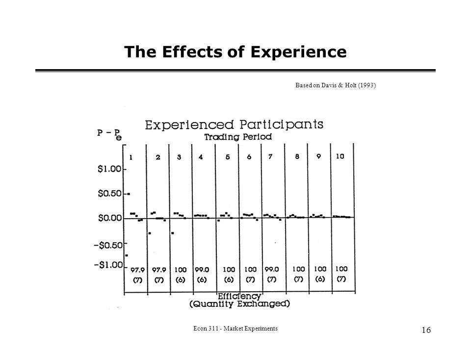 Econ 311 - Market Experiments 16 The Effects of Experience Based on Davis & Holt (1993)