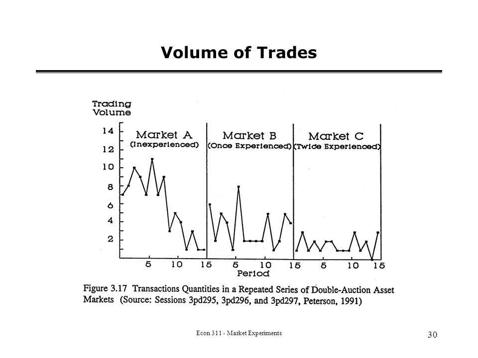 Econ 311 - Market Experiments 30 Volume of Trades