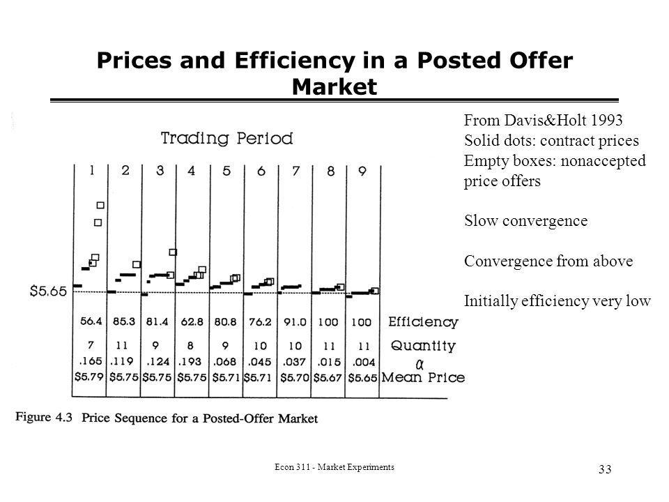 Econ 311 - Market Experiments 33 Prices and Efficiency in a Posted Offer Market From Davis&Holt 1993 Solid dots: contract prices Empty boxes: nonaccepted price offers Slow convergence Convergence from above Initially efficiency very low